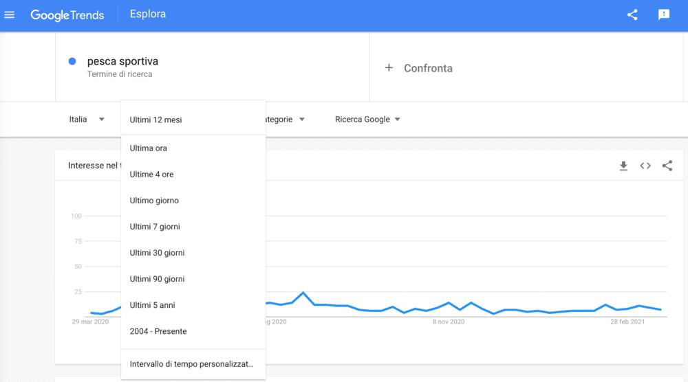 argomenti per blog grazie a google trends